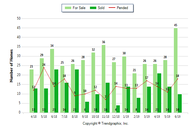 Market Reports - Palos Verdes and South Bay Homes - Palos
